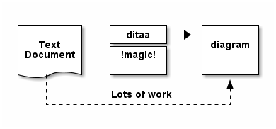 ditaa converted image